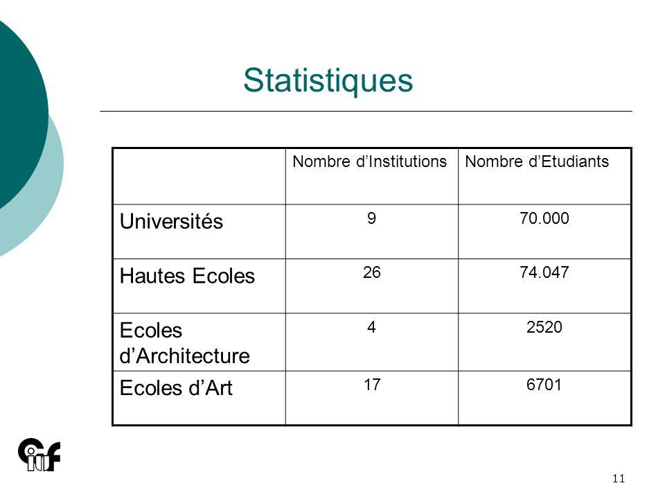 Statistiques Universités Hautes Ecoles Ecoles d'Architecture