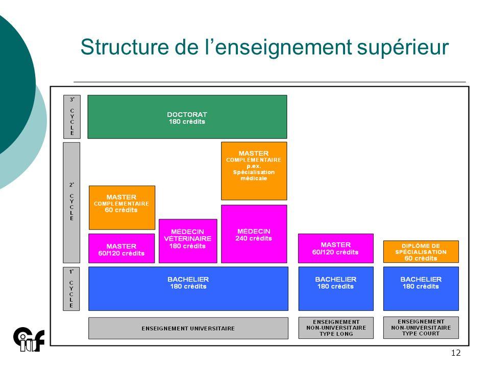 Structure de l'enseignement supérieur