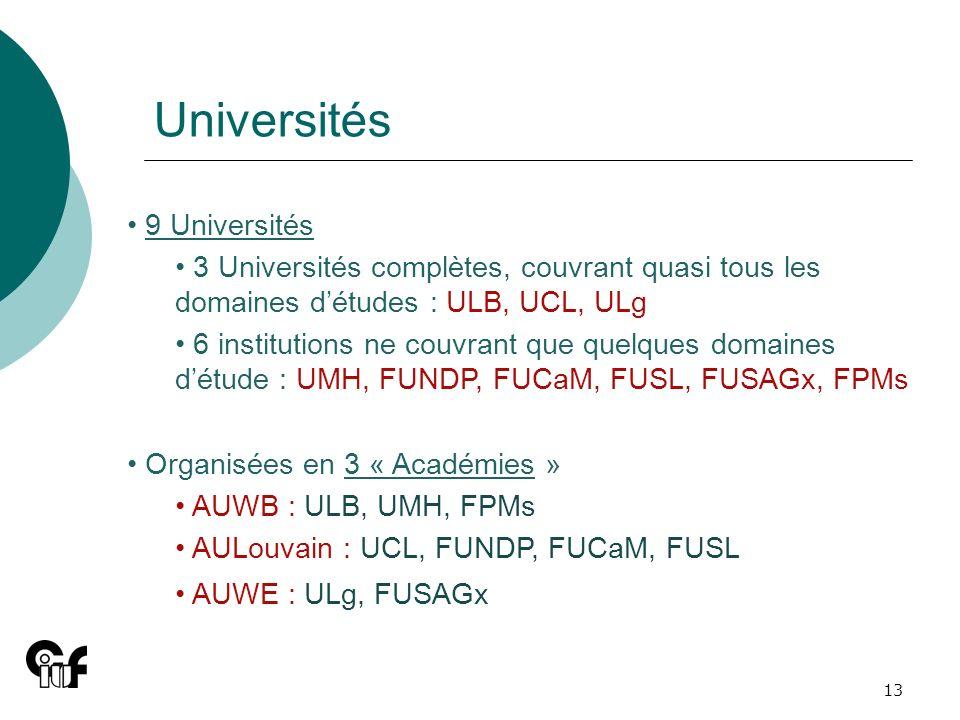 Universités 9 Universités