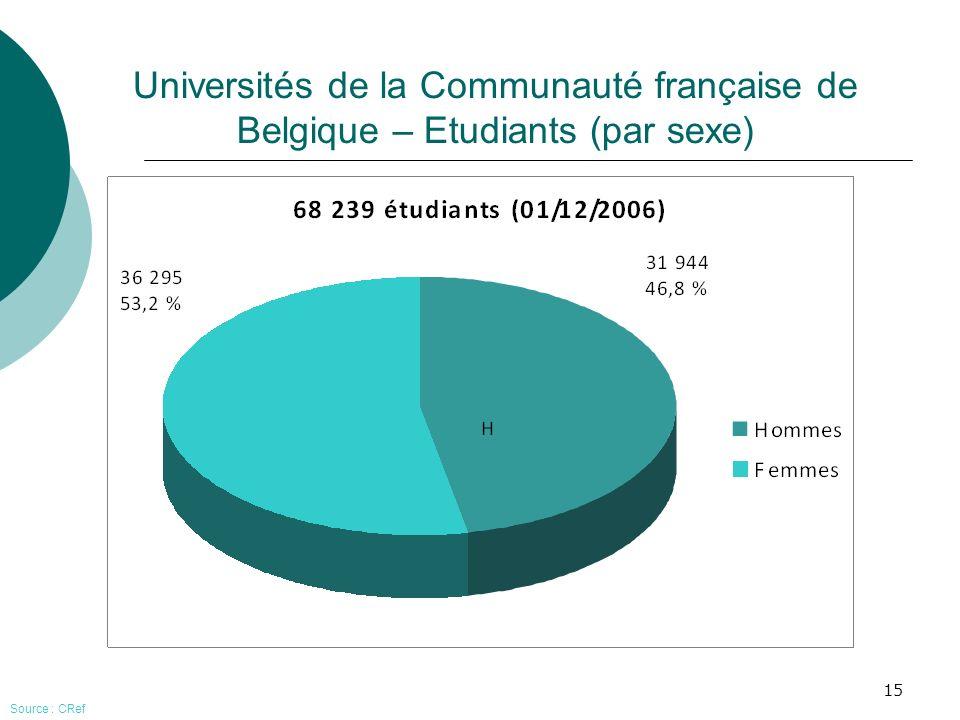 Universités de la Communauté française de Belgique – Etudiants (par sexe)