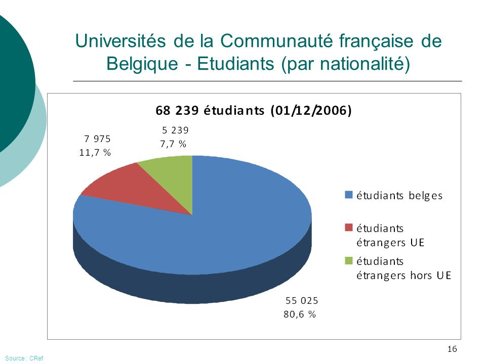 Universités de la Communauté française de Belgique - Etudiants (par nationalité)