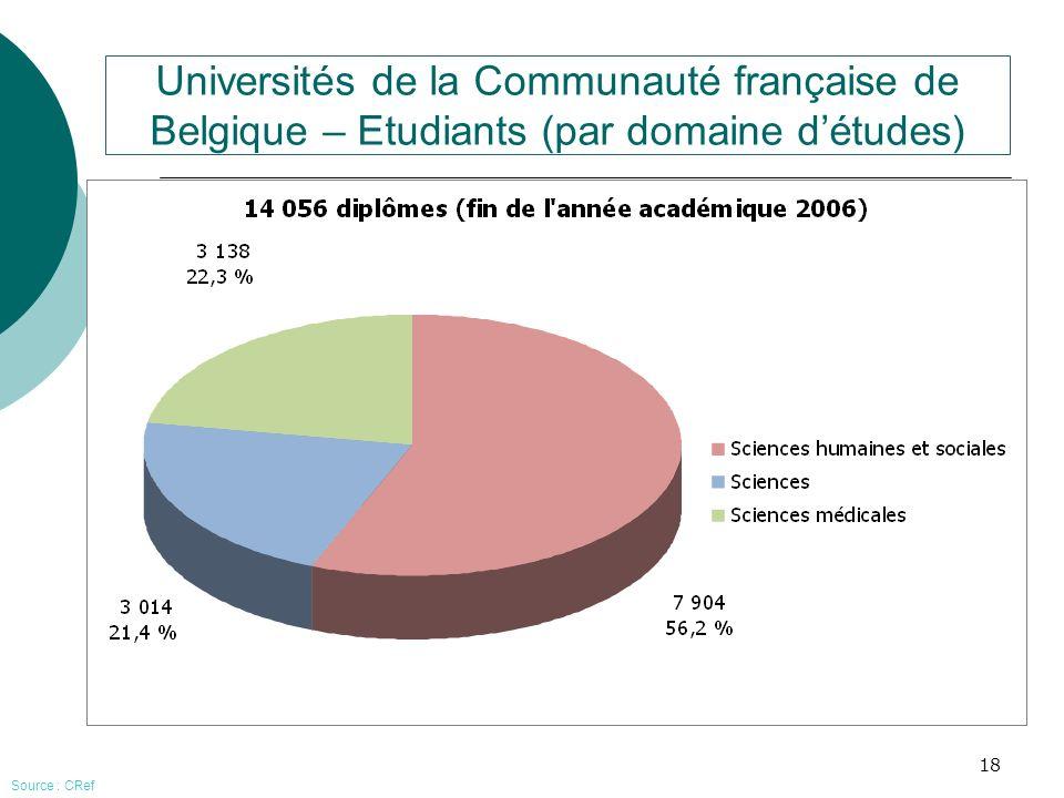 Universités de la Communauté française de Belgique – Etudiants (par domaine d'études)