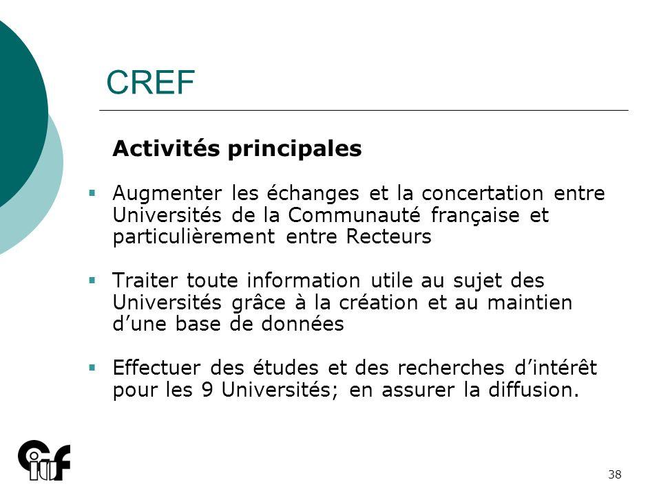 CREF Activités principales.