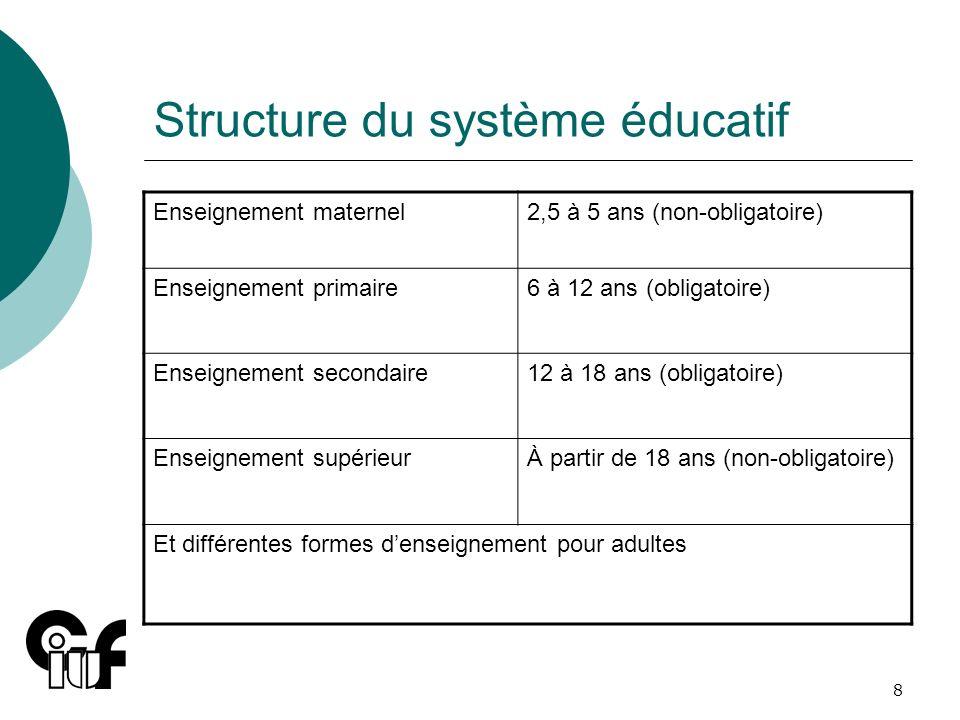 Structure du système éducatif