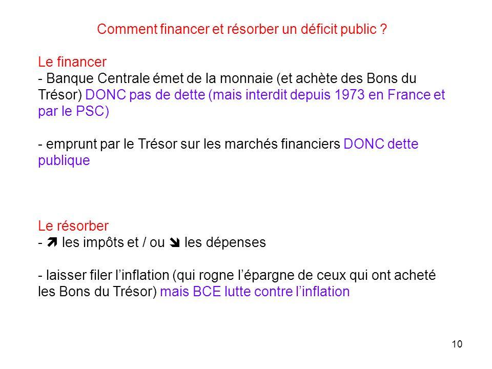 Comment financer et résorber un déficit public