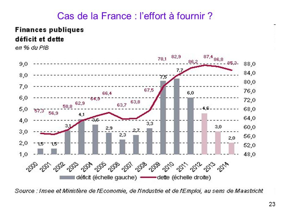 Cas de la France : l'effort à fournir