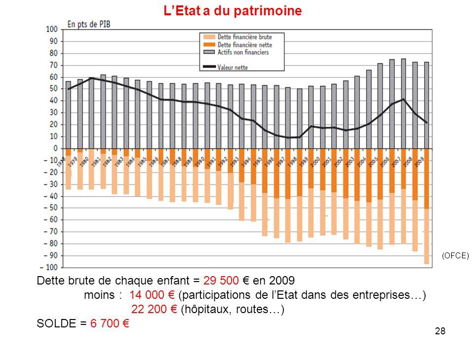 L'Etat a du patrimoine Dette brute de chaque enfant = 29 500 € en 2009