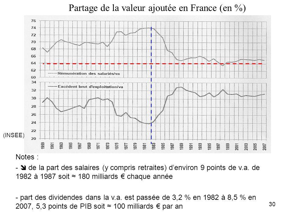 Partage de la valeur ajoutée en France (en %)