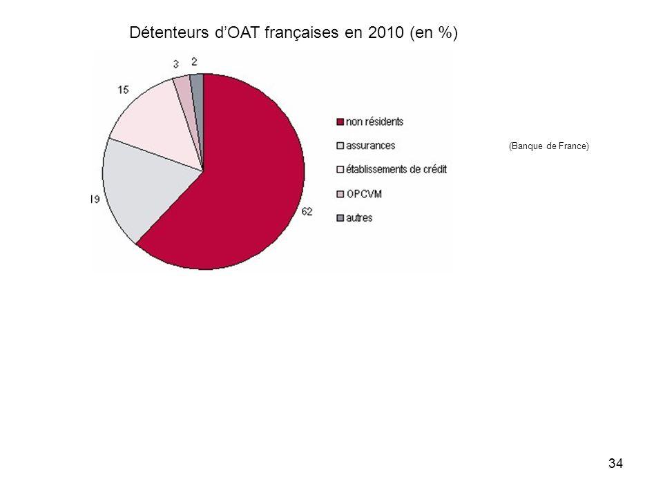 Détenteurs d'OAT françaises en 2010 (en %)