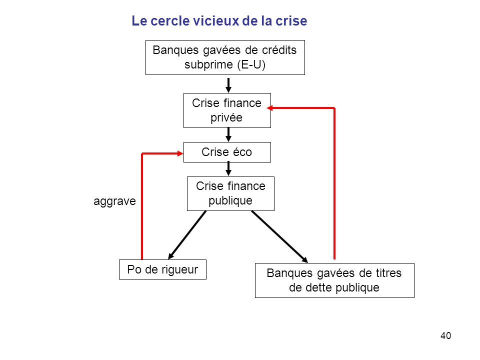 Le cercle vicieux de la crise