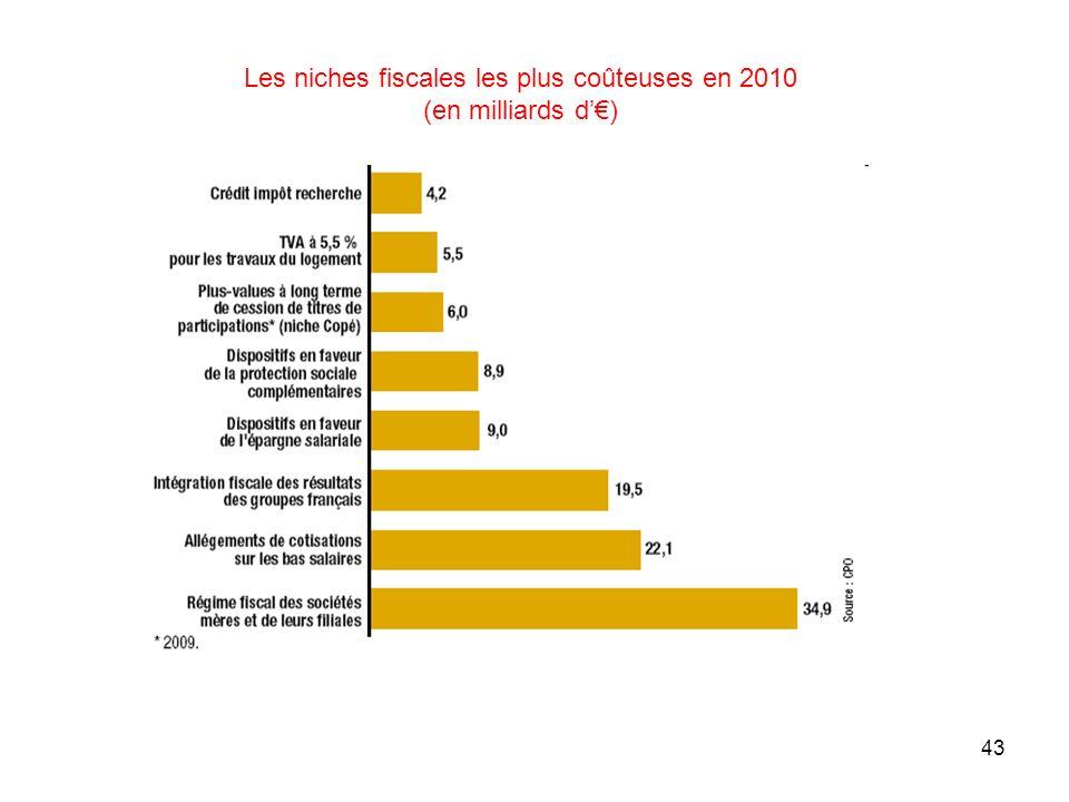 Les niches fiscales les plus coûteuses en 2010