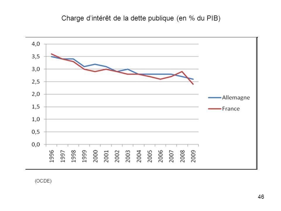 Charge d'intérêt de la dette publique (en % du PIB)