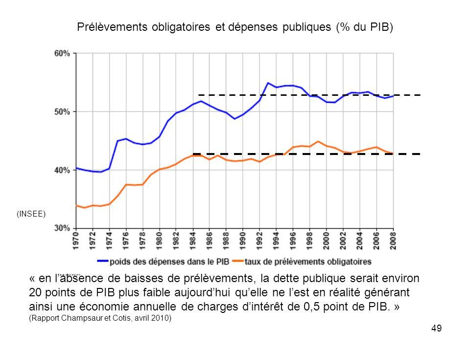 Prélèvements obligatoires et dépenses publiques (% du PIB)