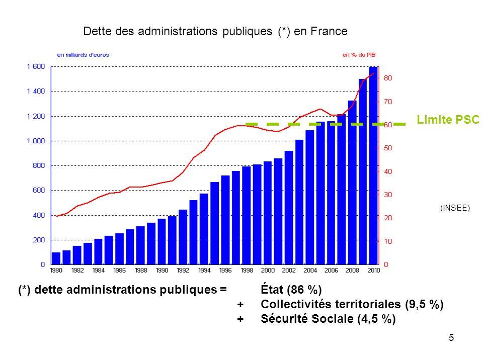 Dette des administrations publiques (*) en France