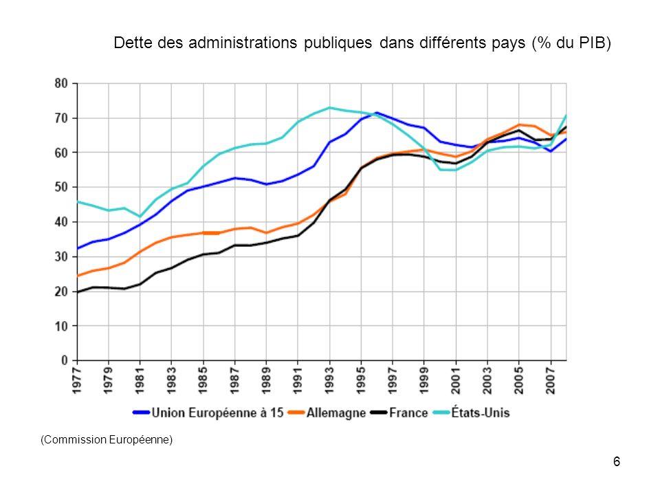 Dette des administrations publiques dans différents pays (% du PIB)