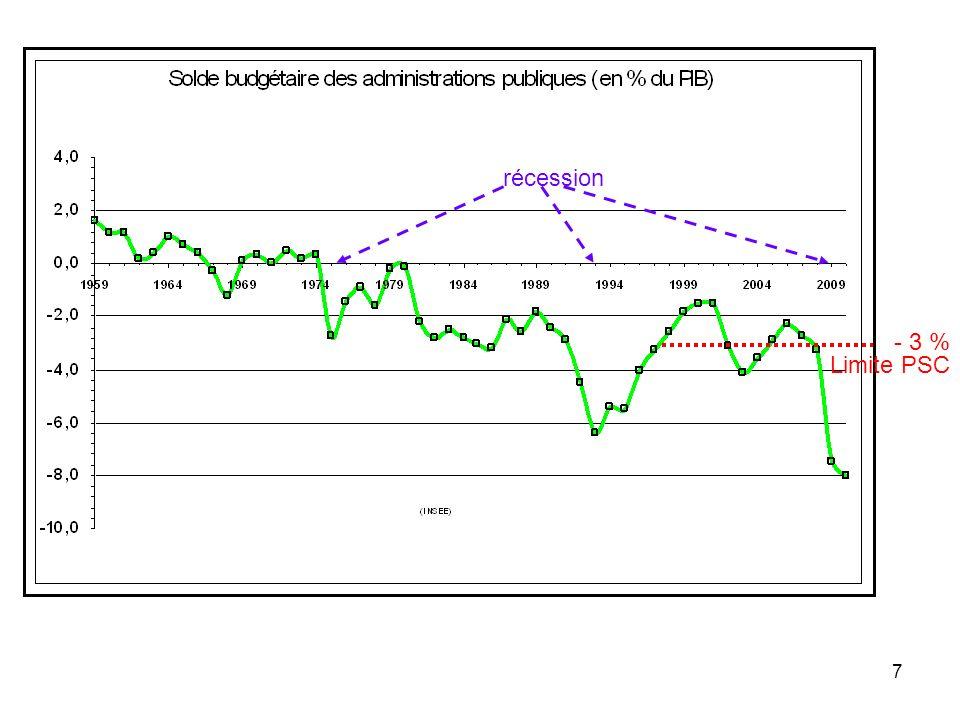 récession - 3 % Limite PSC