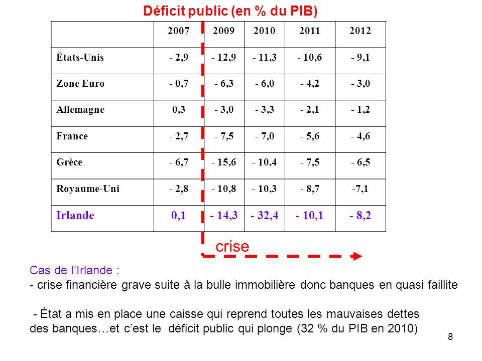 crise Déficit public (en % du PIB) Irlande 0,1 - 14,3 - 32,4 - 10,1
