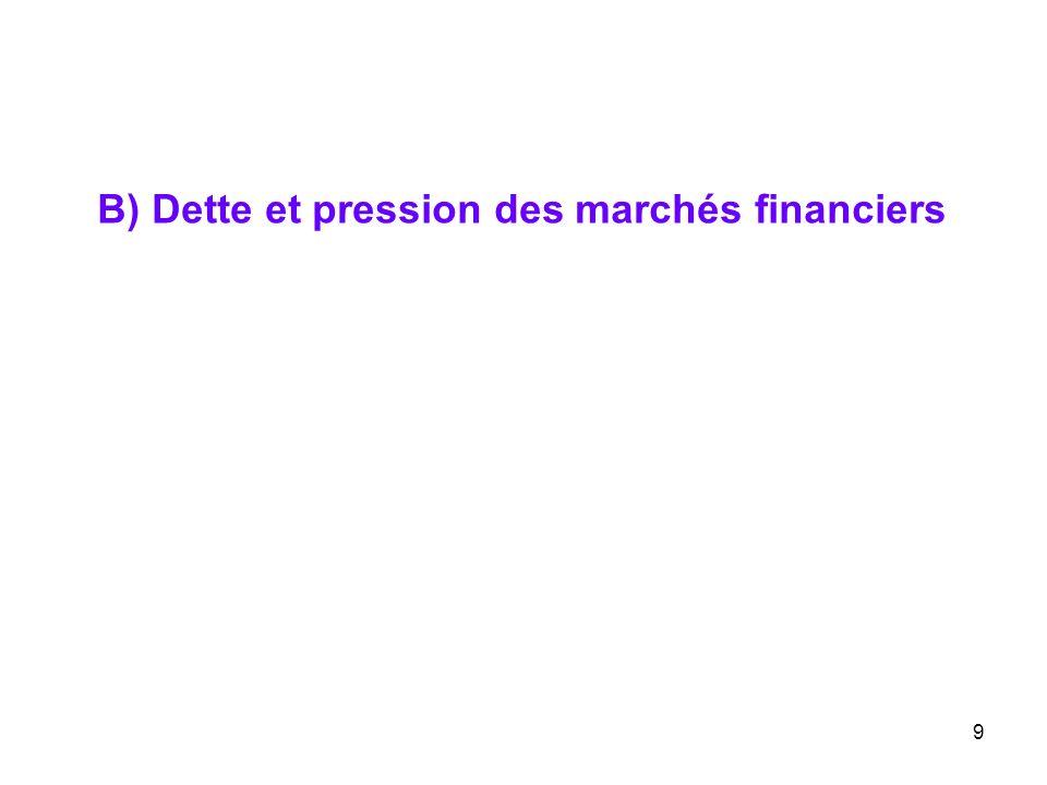 B) Dette et pression des marchés financiers