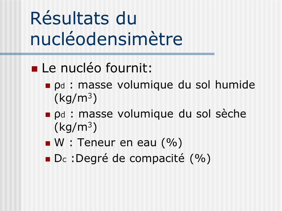 Résultats du nucléodensimètre