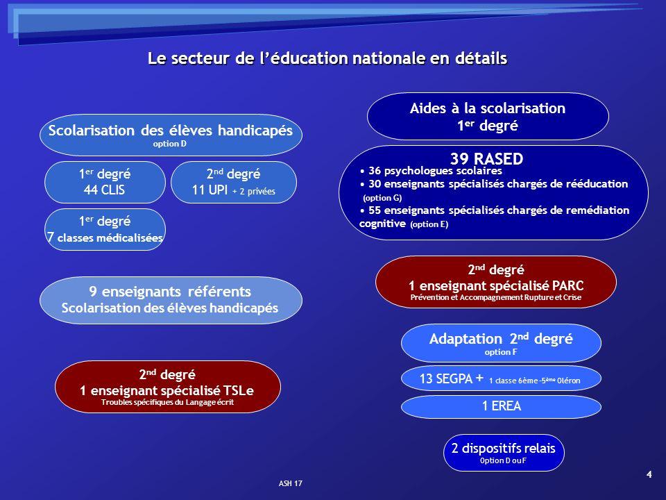 Le secteur de l'éducation nationale en détails