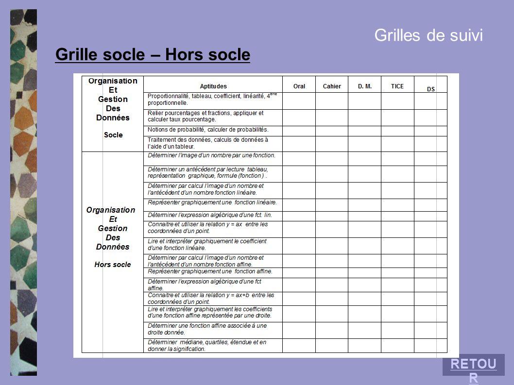 Grille socle – Hors socle