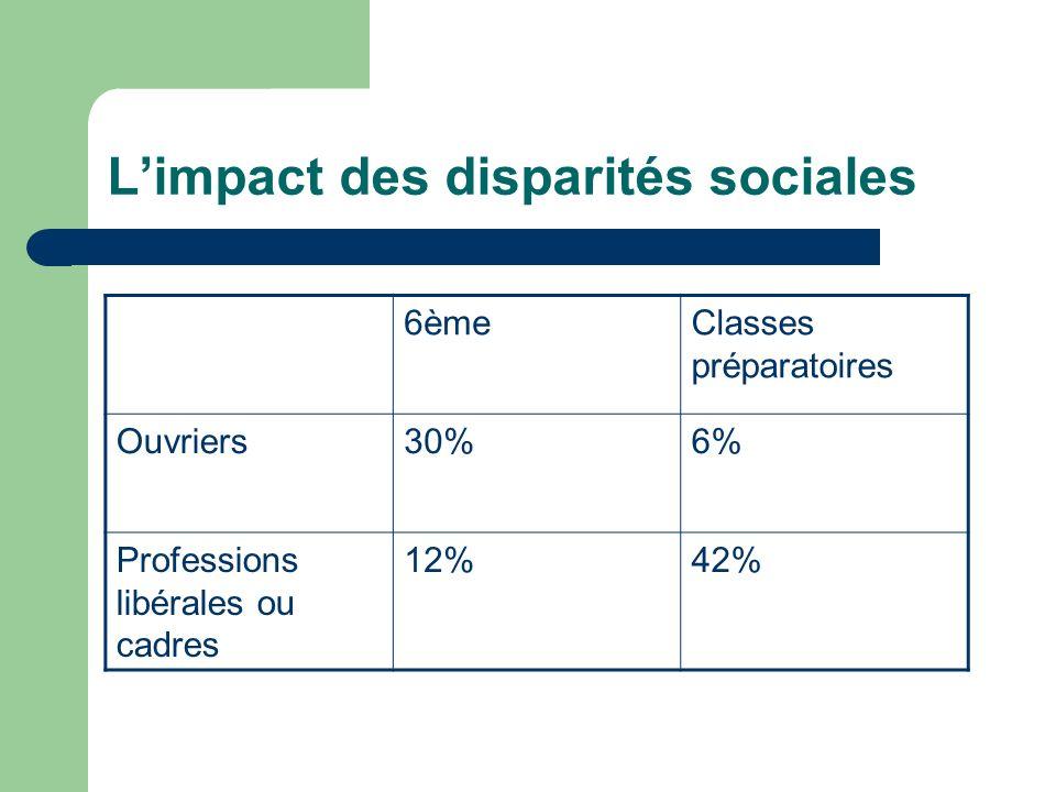 L'impact des disparités sociales