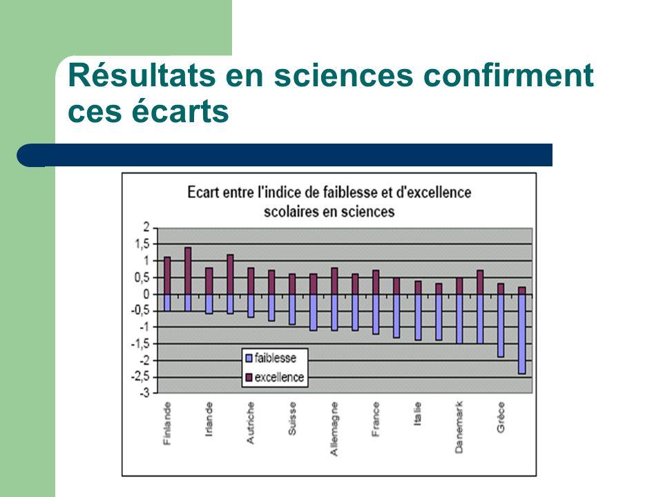 Résultats en sciences confirment ces écarts