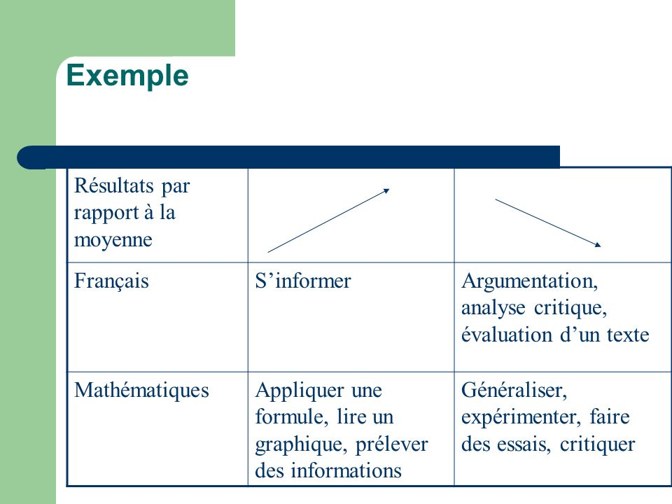 Exemple Résultats par rapport à la moyenne Français S'informer