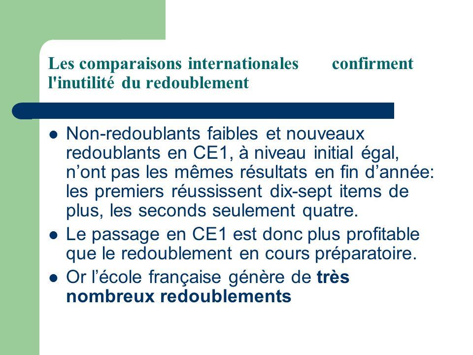 Or l'école française génère de très nombreux redoublements