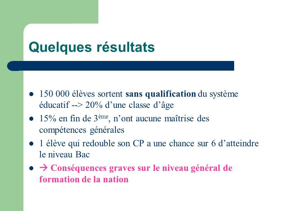 Quelques résultats 150 000 élèves sortent sans qualification du système éducatif --> 20% d'une classe d'âge.