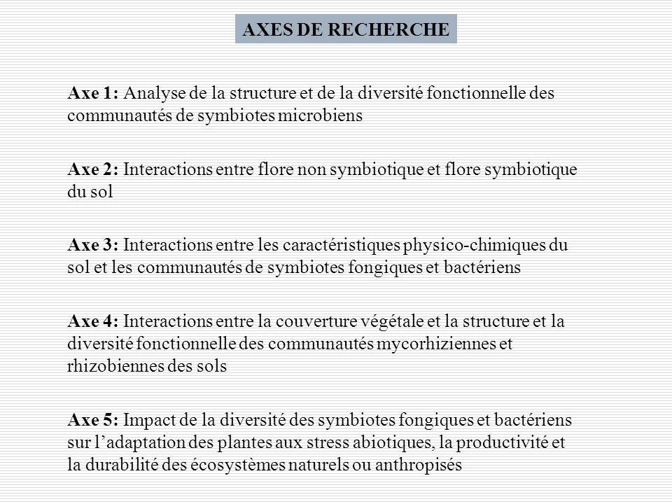 AXES DE RECHERCHE Axe 1: Analyse de la structure et de la diversité fonctionnelle des communautés de symbiotes microbiens.