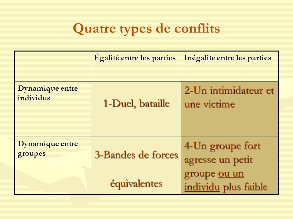 Quatre types de conflits