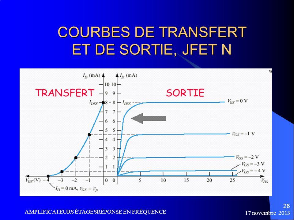 COURBES DE TRANSFERT ET DE SORTIE, JFET N