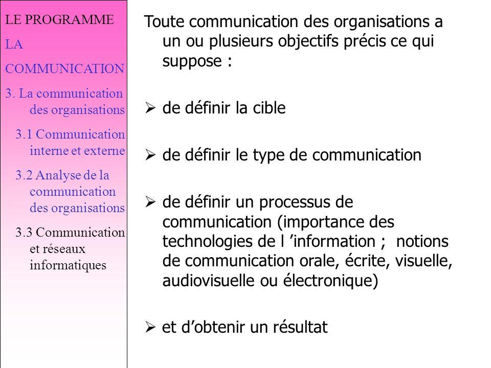 de définir le type de communication