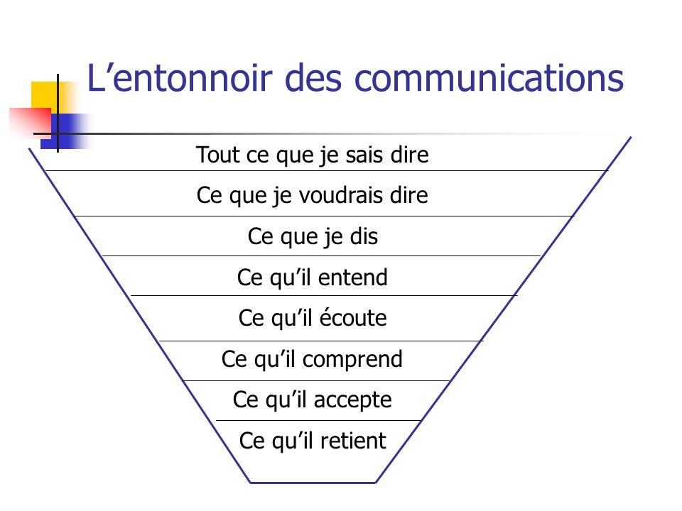 L'entonnoir des communications
