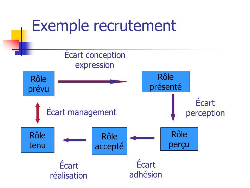 Exemple recrutement Écart conception expression Rôle Rôle présenté