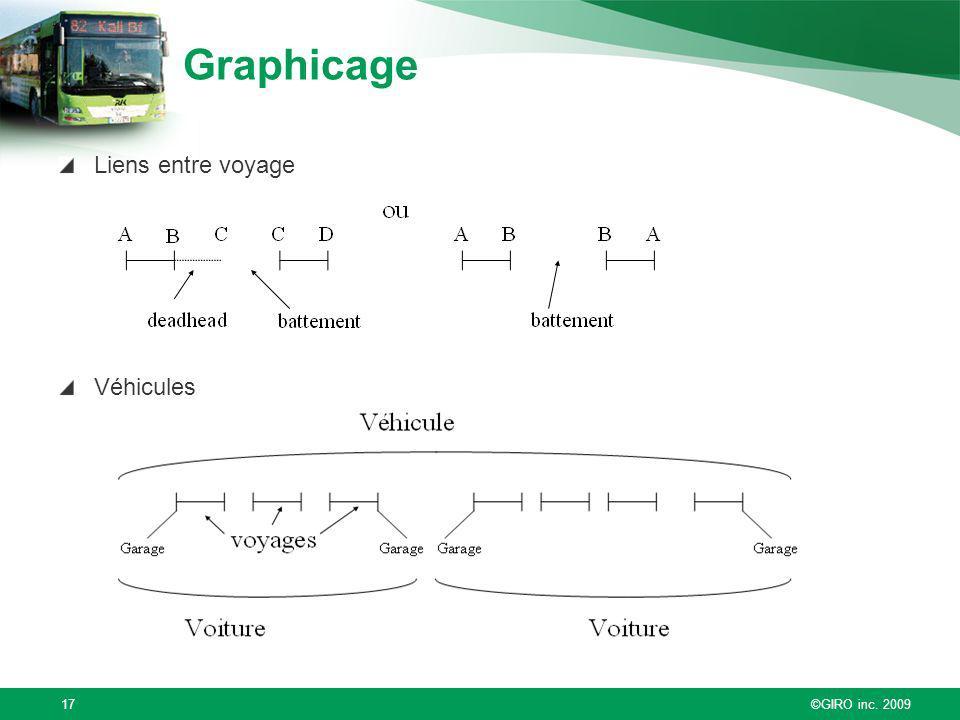 Graphicage Liens entre voyage Véhicules ©GIRO inc. 2009