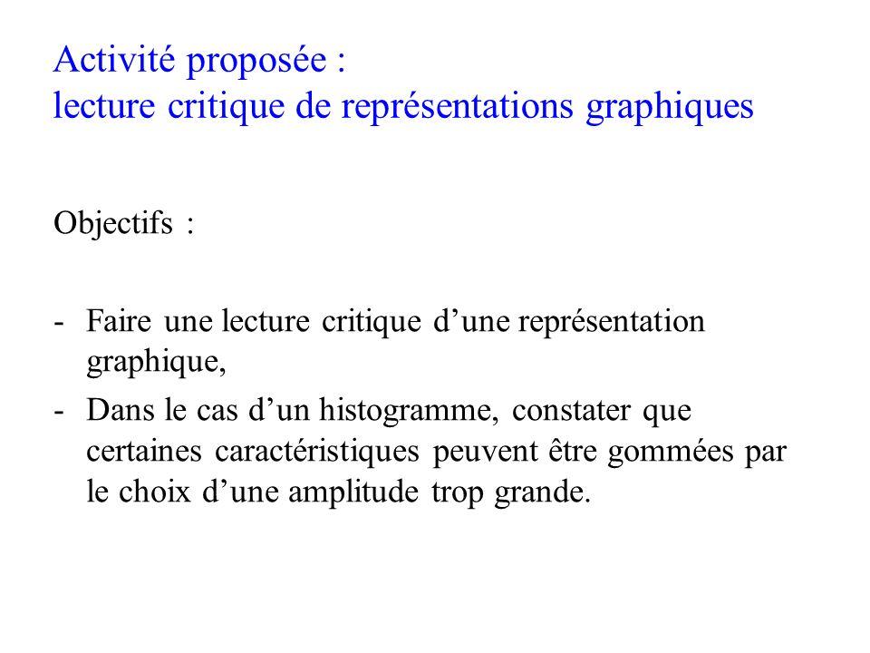 Activité proposée : lecture critique de représentations graphiques
