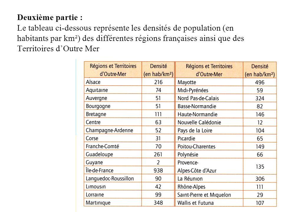 Deuxième partie : Le tableau ci-dessous représente les densités de population (en.
