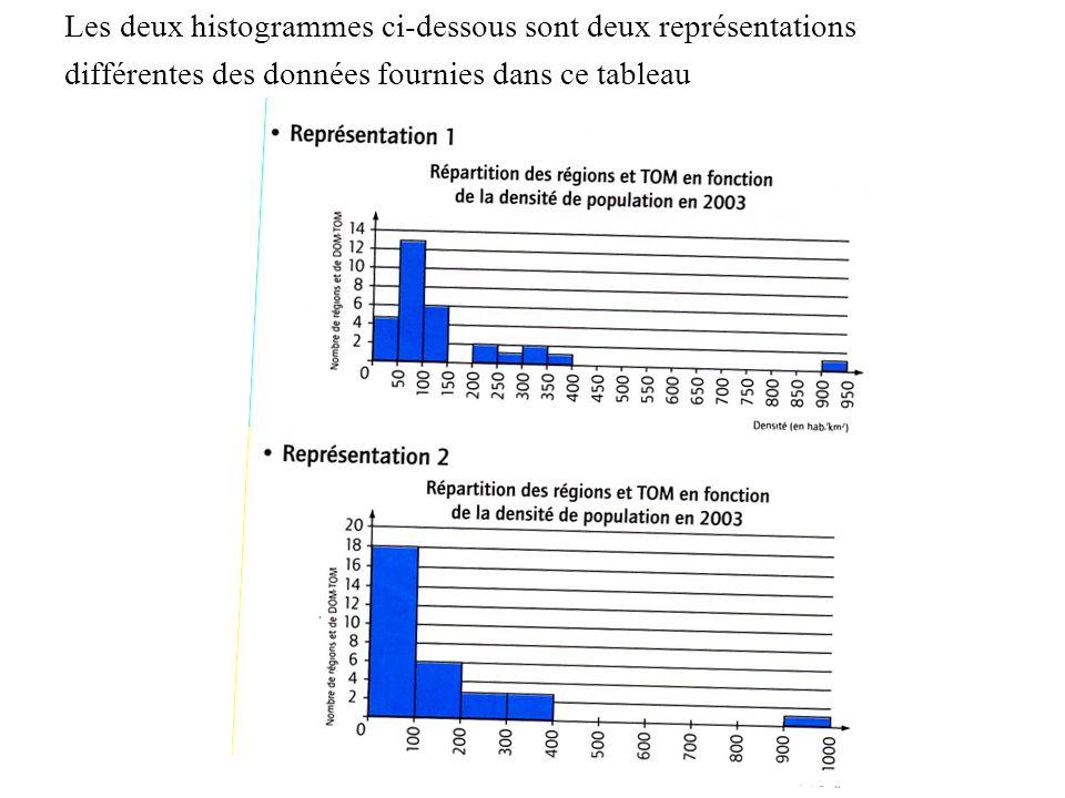 Les deux histogrammes ci-dessous sont deux représentations