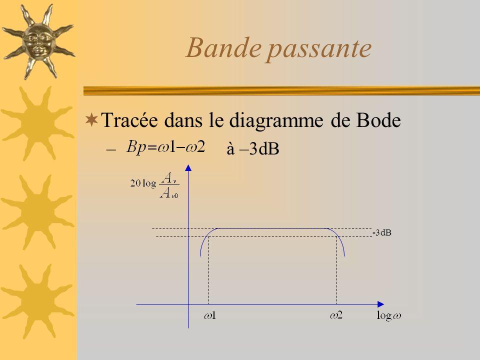 Bande passante Tracée dans le diagramme de Bode à –3dB -3dB