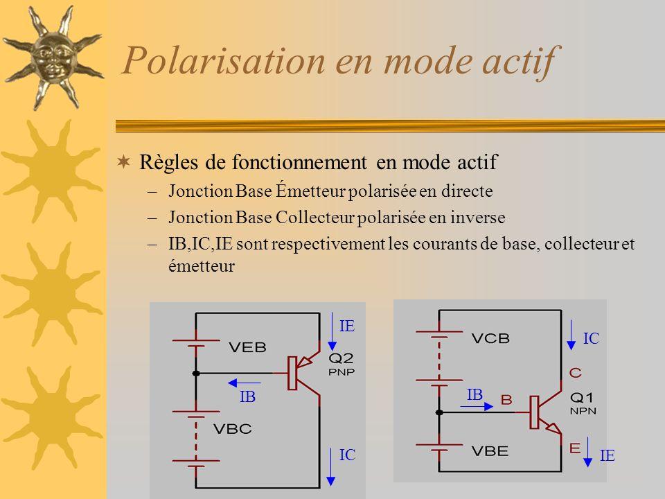 Polarisation en mode actif