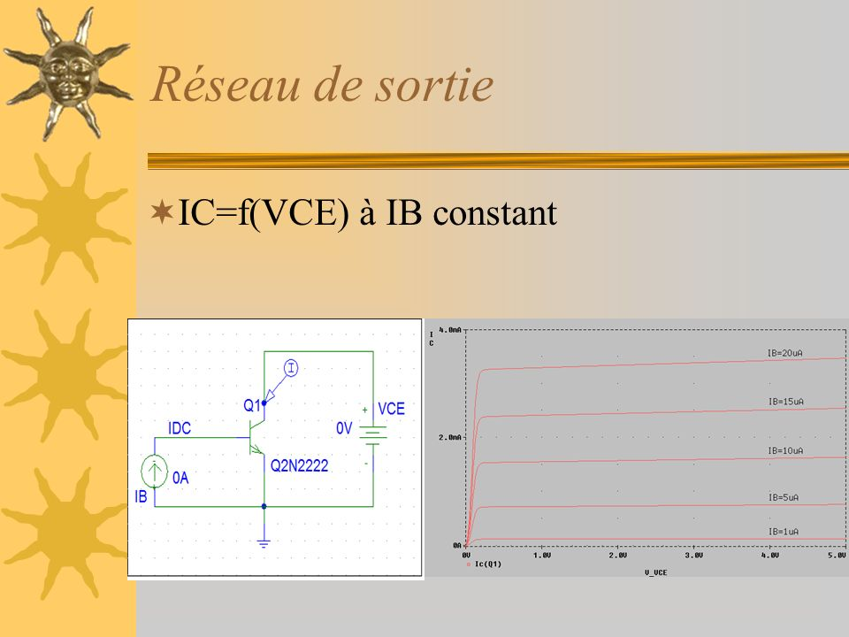 Réseau de sortie IC=f(VCE) à IB constant