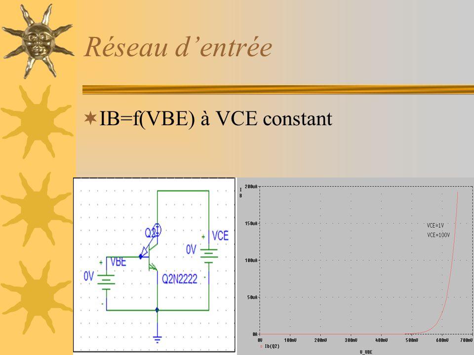 Réseau d'entrée IB=f(VBE) à VCE constant