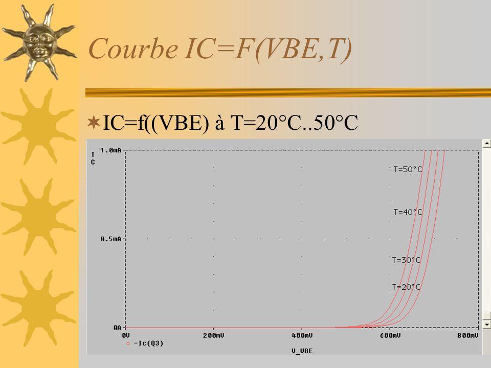Courbe IC=F(VBE,T) IC=f((VBE) à T=20°C..50°C VBE décroît de 2mV/°C
