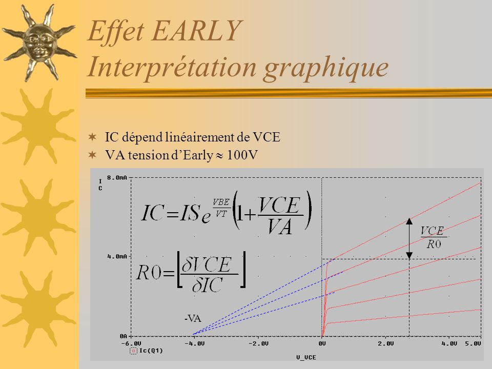 Effet EARLY Interprétation graphique