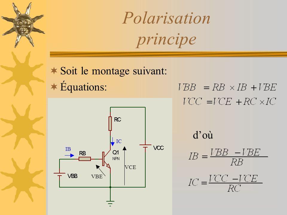 Polarisation principe