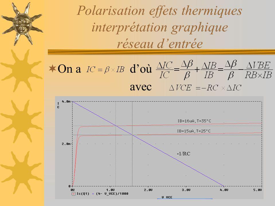 Polarisation effets thermiques interprétation graphique réseau d'entrée