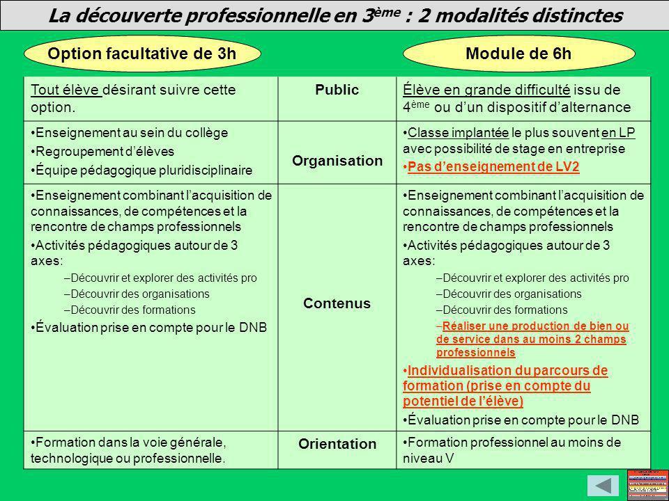 La découverte professionnelle en 3ème : 2 modalités distinctes