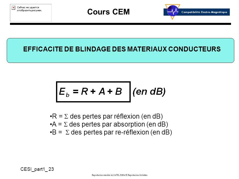 EFFICACITE DE BLINDAGE DES MATERIAUX CONDUCTEURS